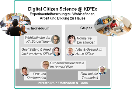 "New Project ""Digital Citizen Science @ KD²Ex: Experimental Research for Wellbeing, Work, and Education at Home"" supported by KIT Excellence University funding"